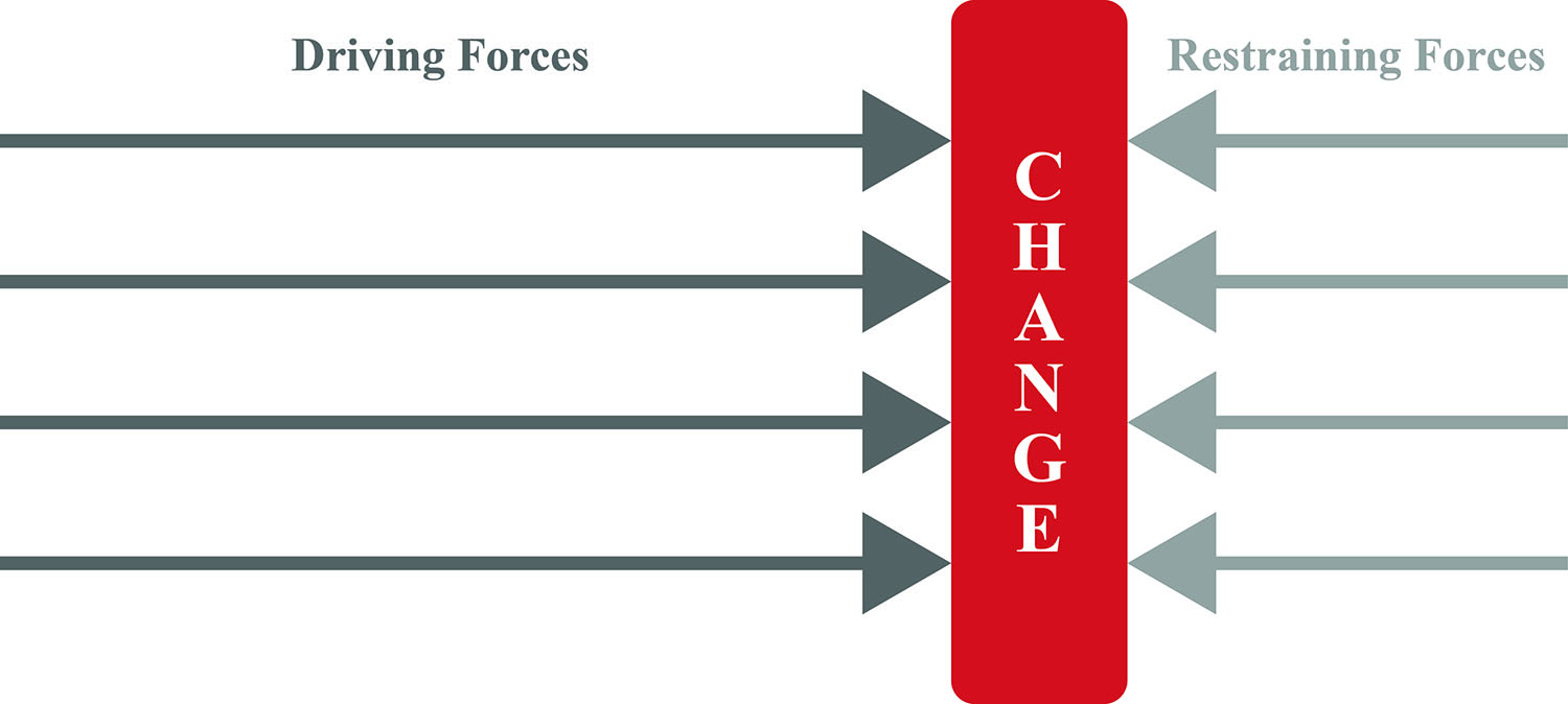 force field analysis in times of change