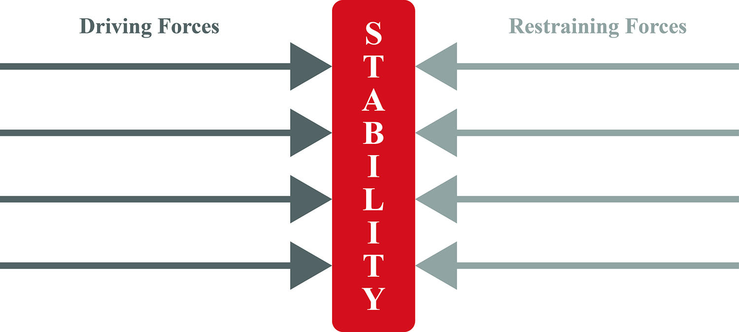 kurt lewin's force field analysis in times of stability